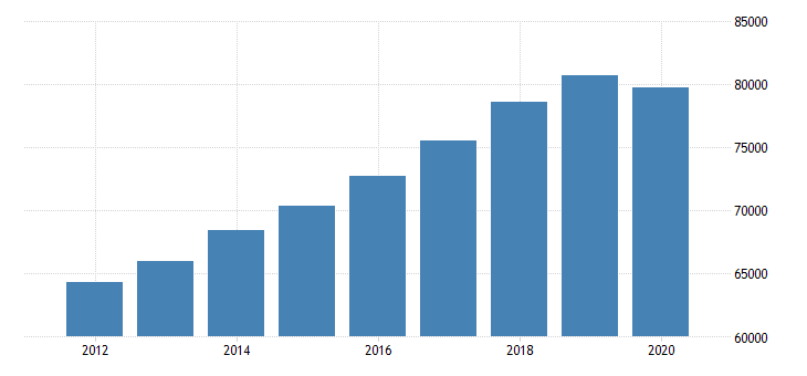 united states personal consumption expenditures total for nebraska fed data