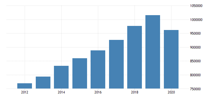 united states personal consumption expenditures total for new york fed data