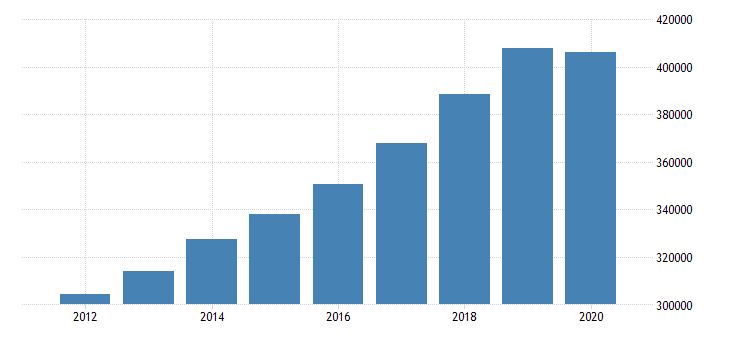 united states personal consumption expenditures total for north carolina fed data