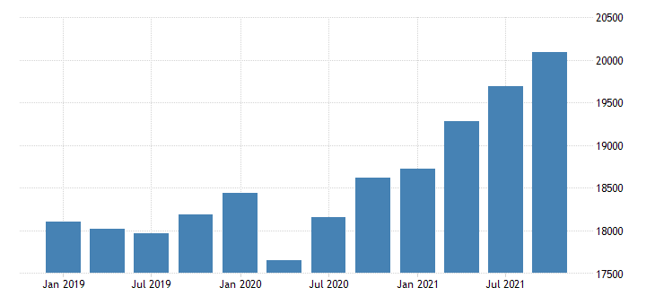 united states personal contributions for social insurance in connecticut fed data