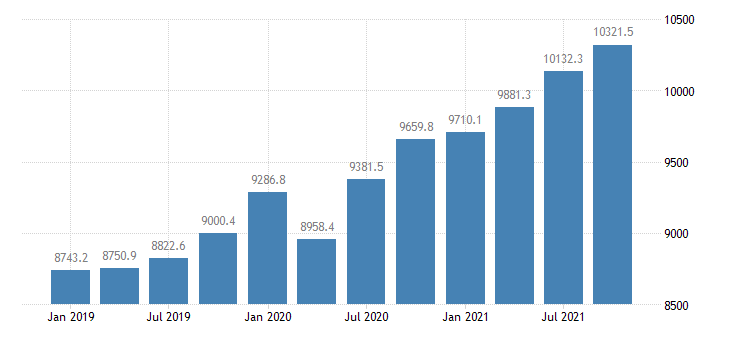 united states personal contributions for social insurance in mississippi mil of $ q saar fed data