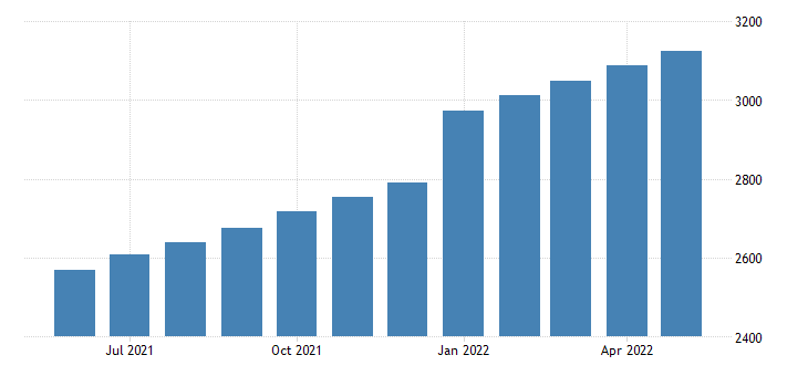 united states personal current taxes bil of $ m saar fed data