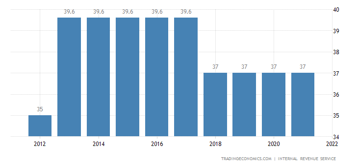 United States Personal Income Tax Rate   2019   Data   Chart