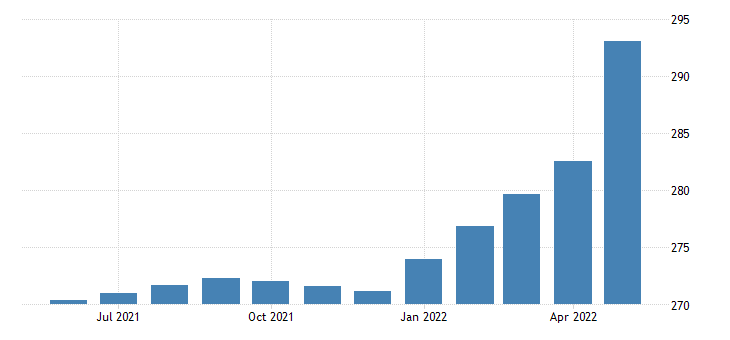 united states personal interest payments bil of $ m saar fed data