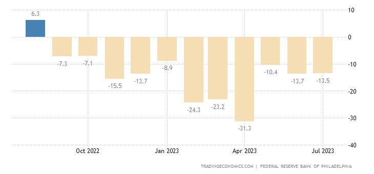 United States Philadelphia Fed Manufacturing Index