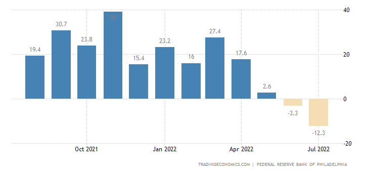 United States Philadelphia Fed Manufacturing Index