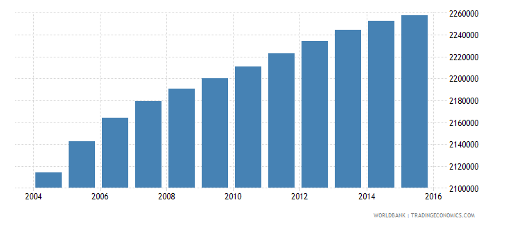 united states population age 1 male wb data