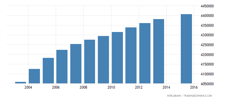 united states population age 1 total wb data