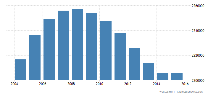 united states population age 15 male wb data