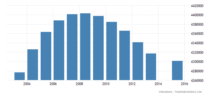 united states population age 15 total wb data