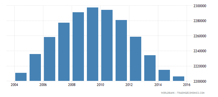 united states population age 16 male wb data