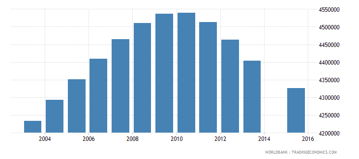 united states population age 17 total wb data