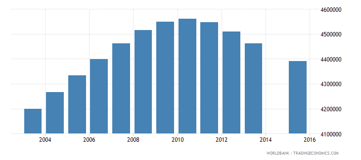 united states population age 18 total wb data