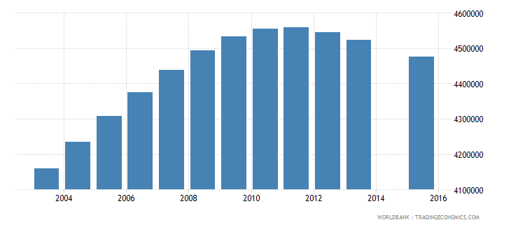 united states population age 19 total wb data