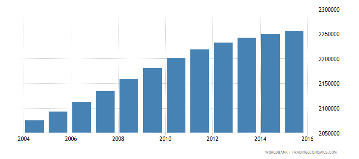united states population age 2 male wb data