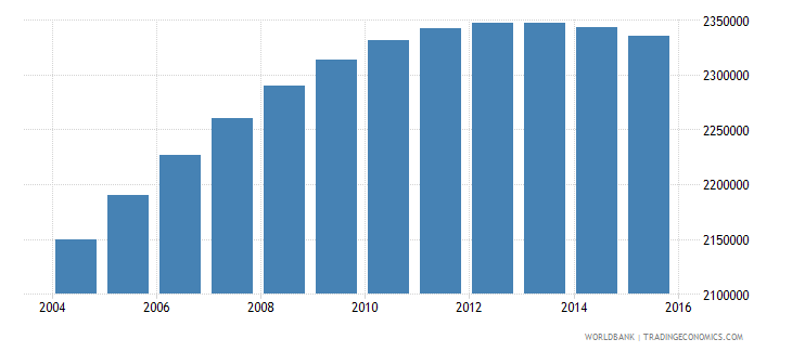 united states population age 20 male wb data
