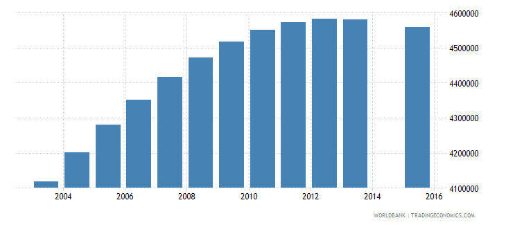 united states population age 20 total wb data