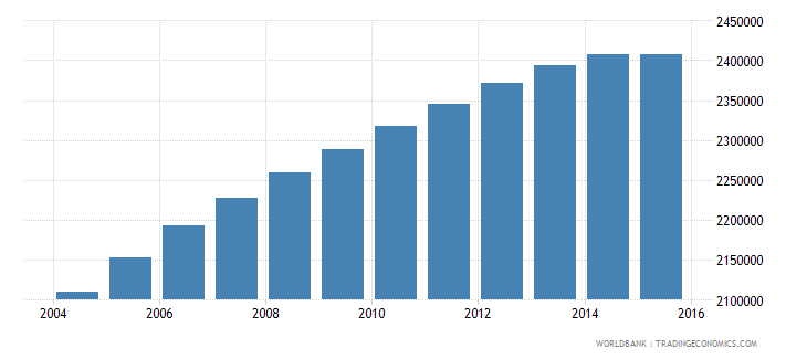 united states population age 22 male wb data
