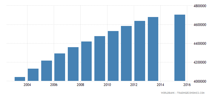 united states population age 22 total wb data