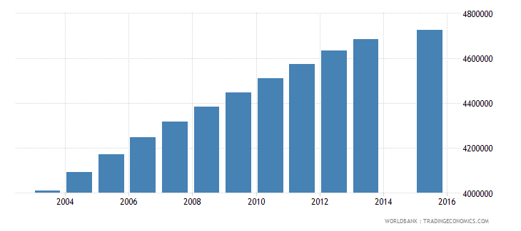 united states population age 23 total wb data
