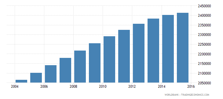 united states population age 24 male wb data