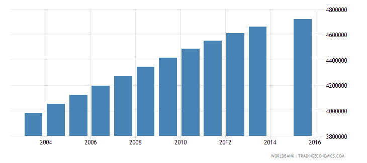 united states population age 24 total wb data