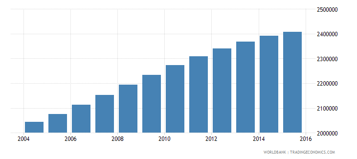 united states population age 25 male wb data