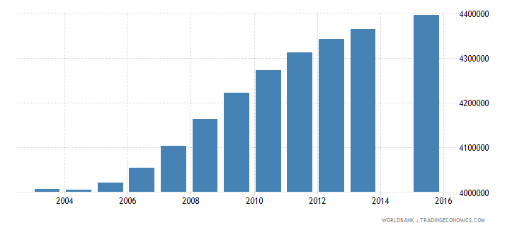 united states population age 3 total wb data