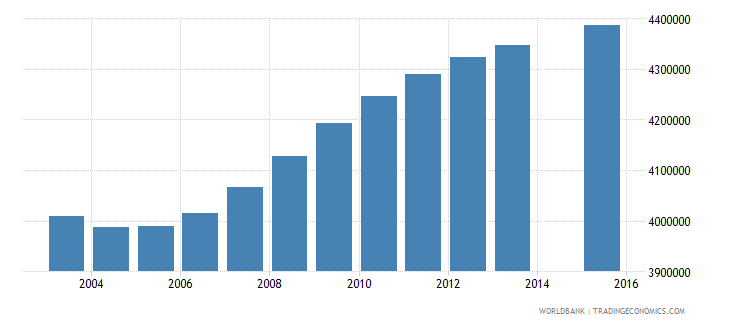 united states population age 4 total wb data