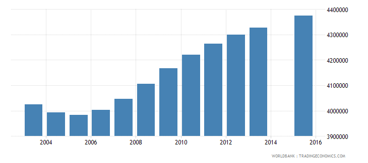 united states population age 5 total wb data