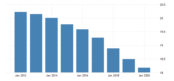 united states population ages 0 to 14 for curacao fed data