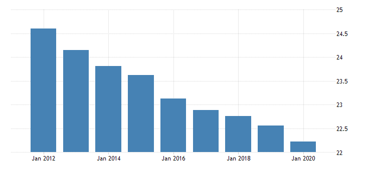 united states population ages 0 to 14 for french polynesia fed data