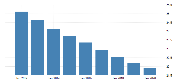 united states population ages 0 to 14 for saint vincent and the grenadines fed data