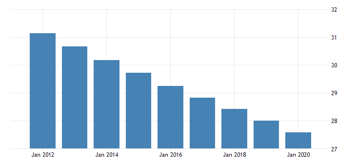united states population ages 0 to 14 for south asia fed data