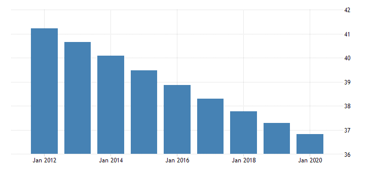united states population ages 0 to 14 for the democratic republic of timor leste fed data