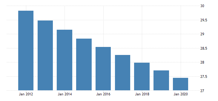 united states population ages 0 to 14 for the dominican republic fed data