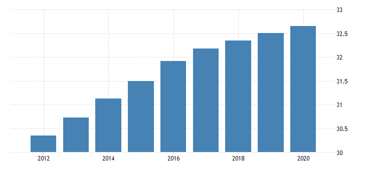 united states population ages 0 to 14 for the kyrgyz republic fed data