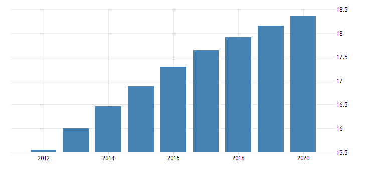 united states population ages 0 to 14 for the russian federation fed data