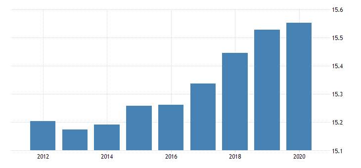 united states population ages 0 to 14 for the slovak republic fed data