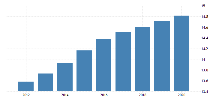 united states population ages 0 to 14 for the united arab emirates fed data