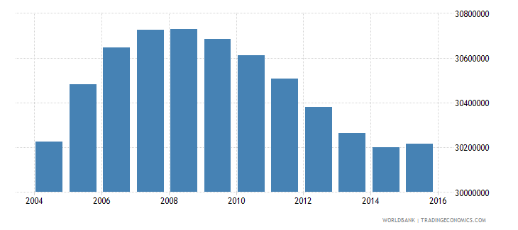 united states population ages 12 18 total wb data
