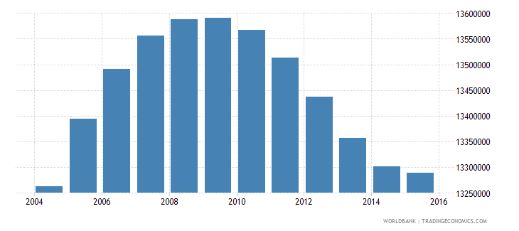 united states population ages 13 18 male wb data