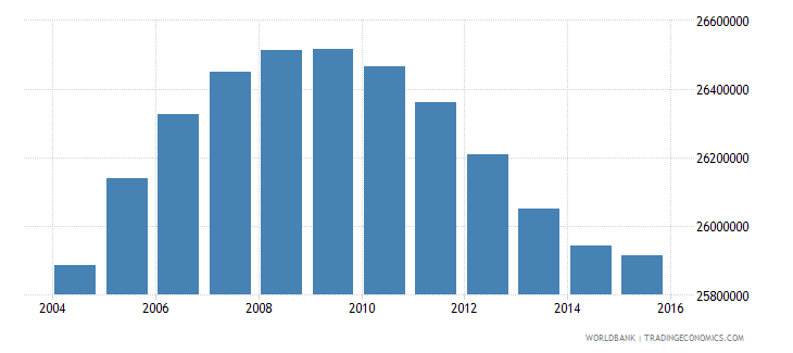 united states population ages 13 18 total wb data