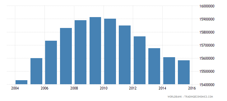 united states population ages 13 19 male wb data