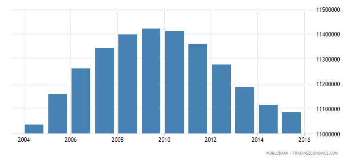 united states population ages 14 18 male wb data