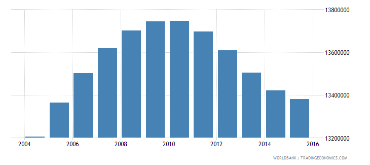 united states population ages 14 19 male wb data