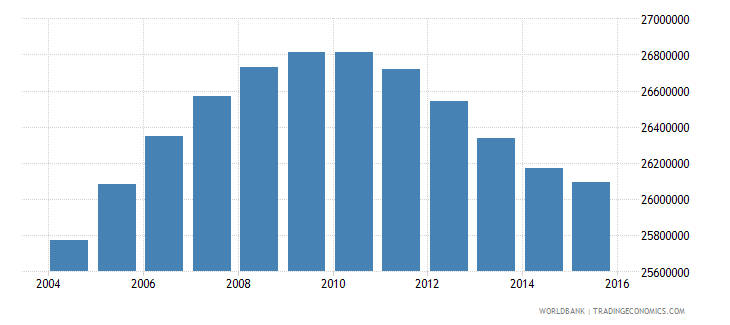 united states population ages 14 19 total wb data
