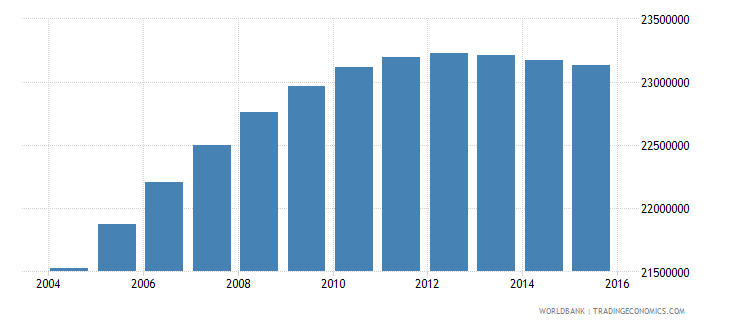 united states population ages 15 24 male wb data