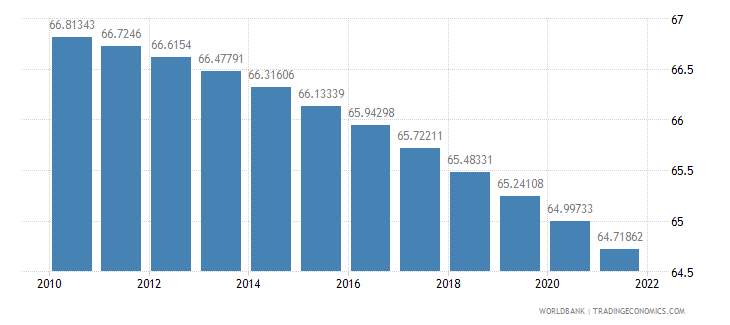 united states population ages 15 64 percent of total wb data