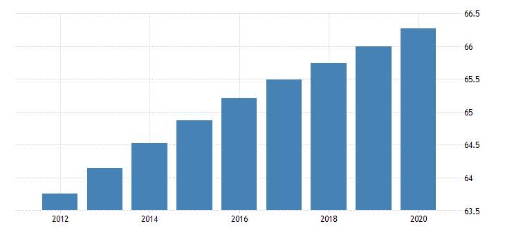 united states population ages 15 to 64 for south asia fed data
